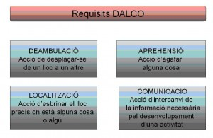 Requisits DALCO